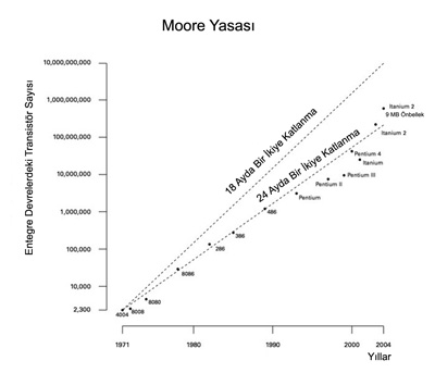 moore_yasasi