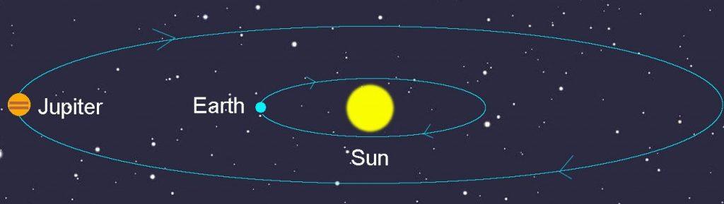 jüpiter yörünge