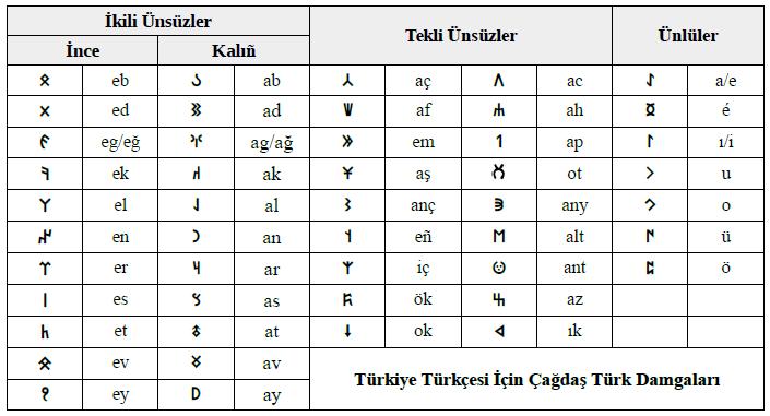 Türkiye Türkçesi İçin Çağdaş Türk Damgaları