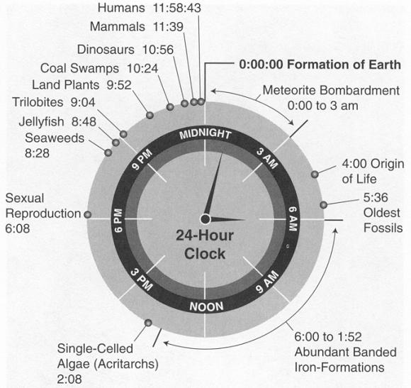 Dünya-Tarihi-580×547