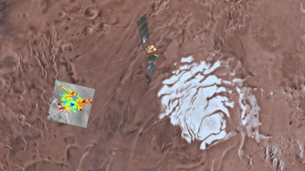 Marsis radar sistemleri