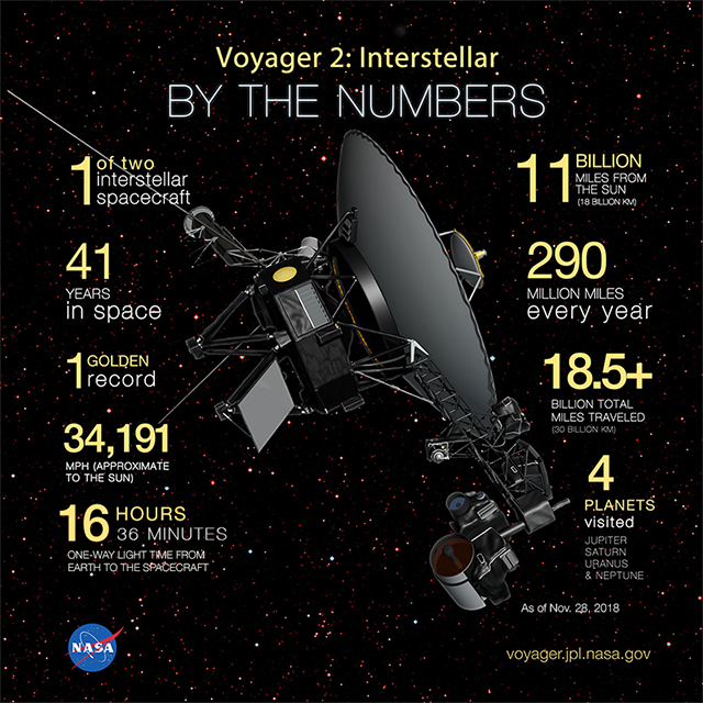 Voyager-BytheNumbers-640